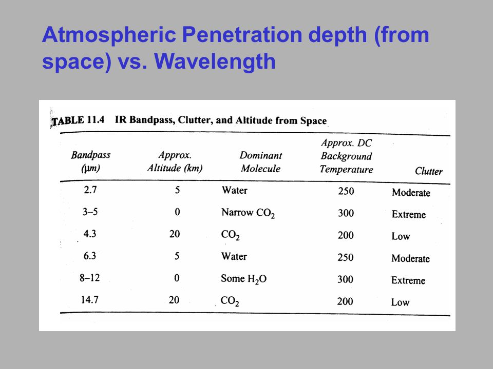 Atmospheric Penetration depth (from space) vs. Wavelength