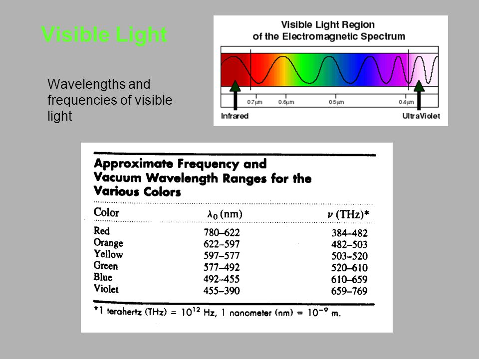 Visible Light Wavelengths and frequencies of visible light