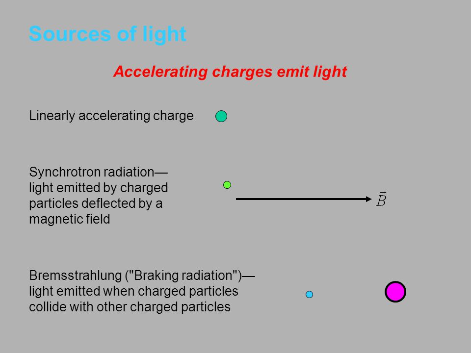 Sources of light Accelerating charges emit light