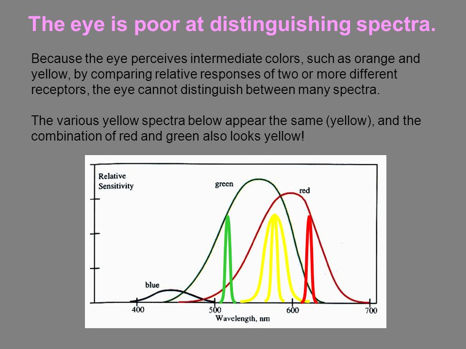 The eye is poor at distinguishing spectra.