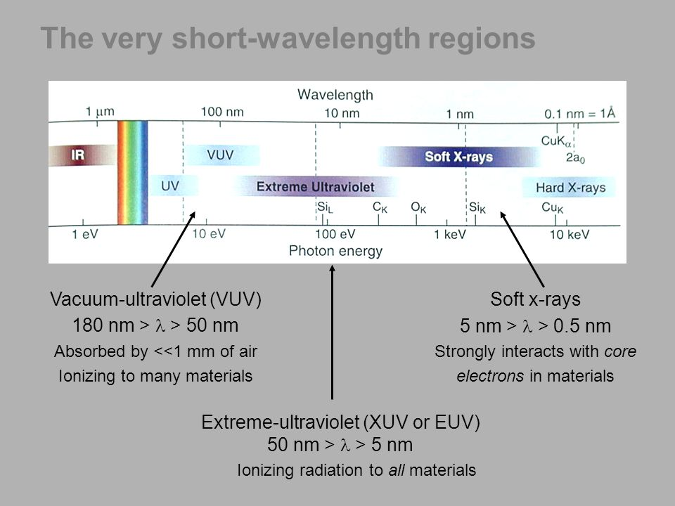 The very short-wavelength regions