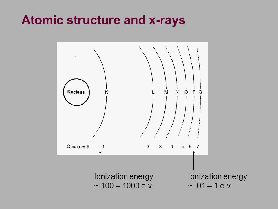 Atomic structure and x-rays