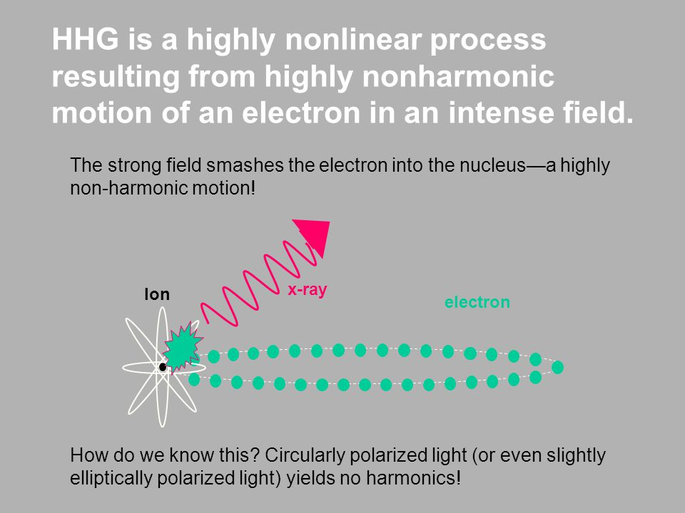 HHG is a highly nonlinear process resulting from highly nonharmonic motion of an electron in an intense field.