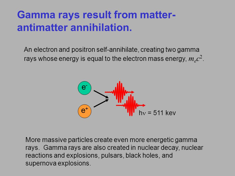Gamma rays result from matter-antimatter annihilation.