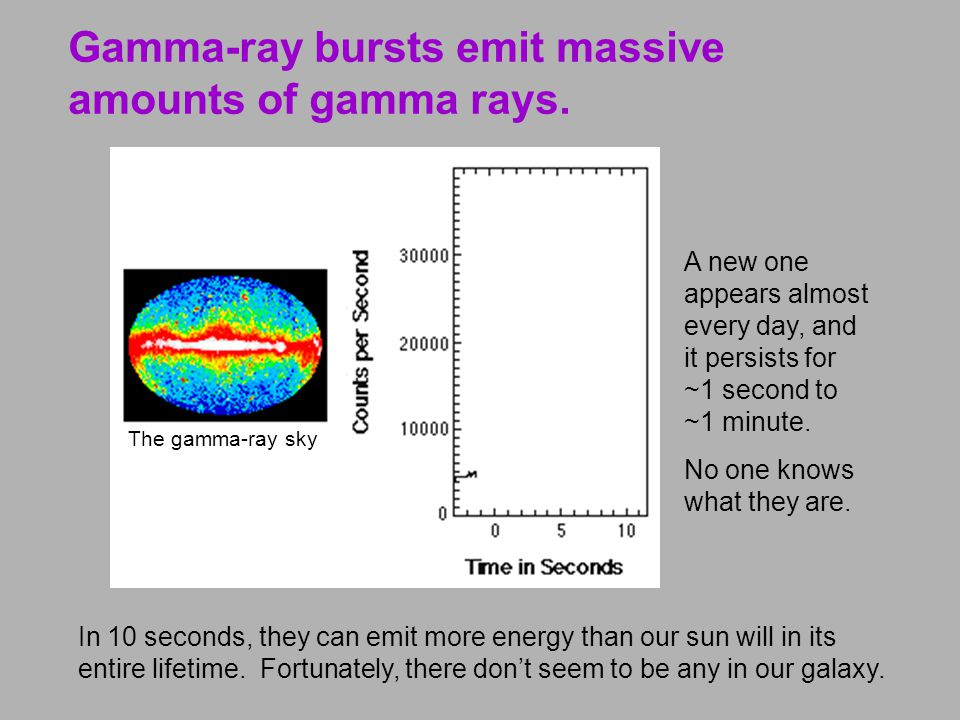Gamma-ray bursts emit massive amounts of gamma rays.