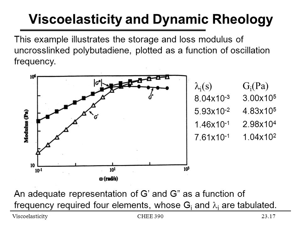 Viscoelasticity and Dynamic Rheology