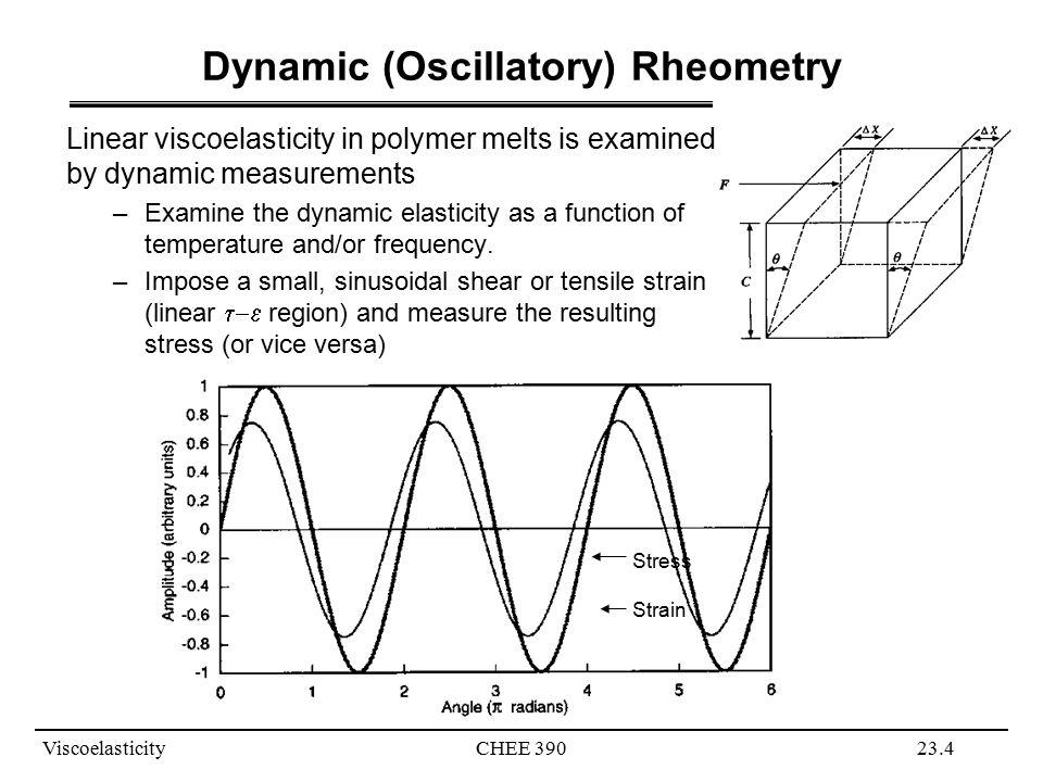 Dynamic (Oscillatory) Rheometry