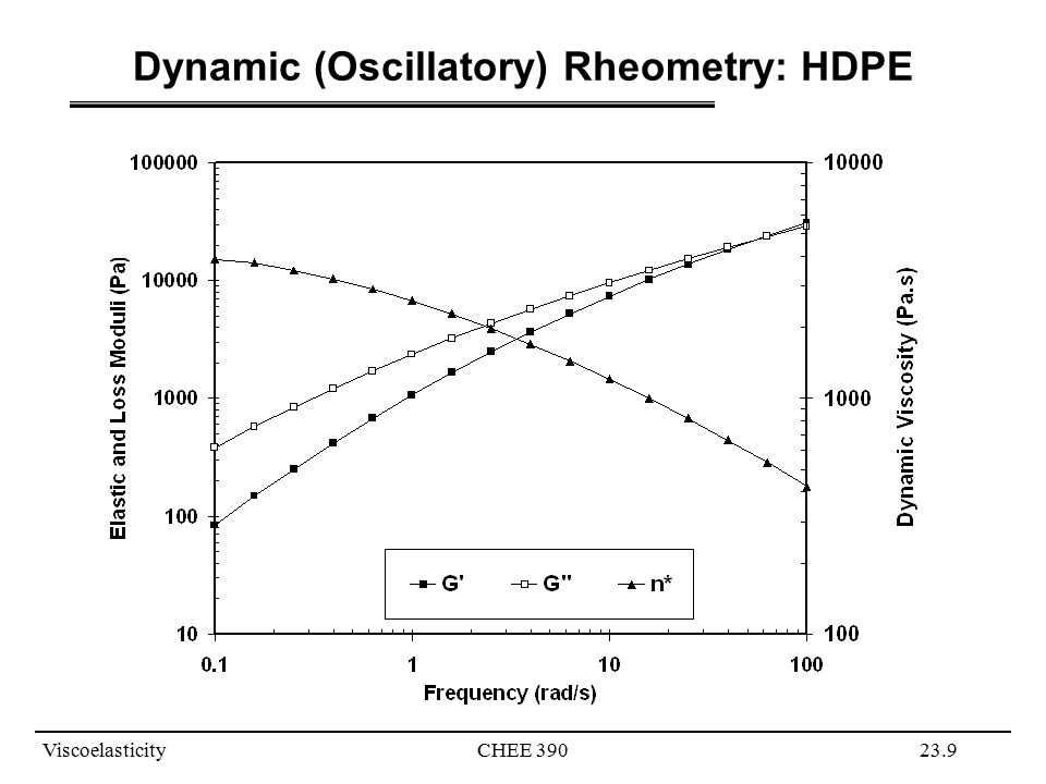 Dynamic (Oscillatory) Rheometry: HDPE