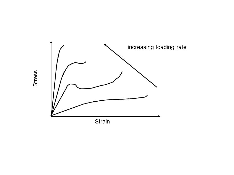 increasing loading rate