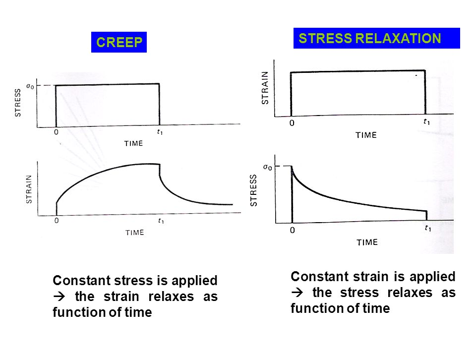 STRESS RELAXATION CREEP. Constant strain is applied  the stress relaxes as function of time.