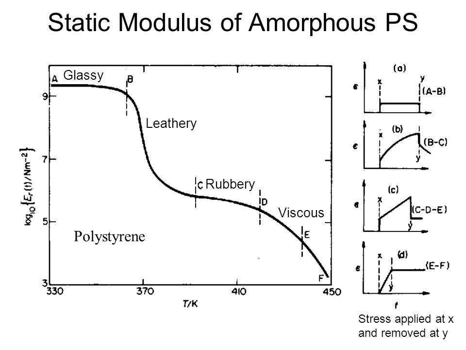 Static Modulus of Amorphous PS