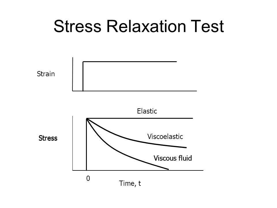 Stress Relaxation Test