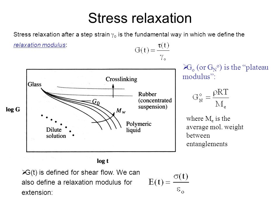 Stress relaxation Go (or GNo) is the plateau modulus :