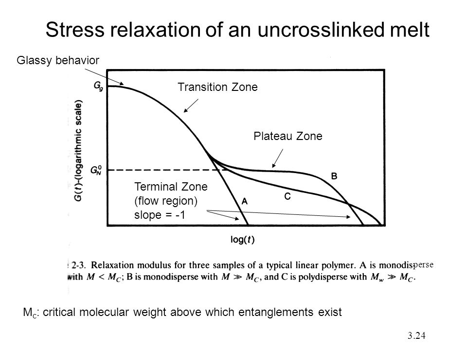 Stress relaxation of an uncrosslinked melt