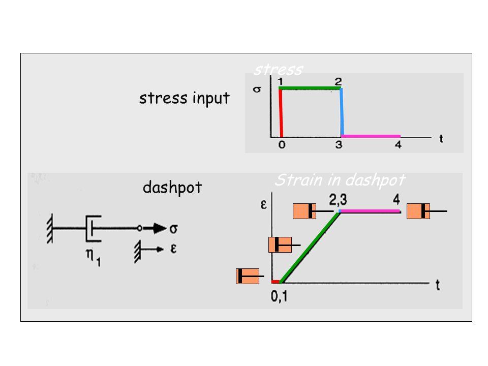stress stress input Strain in dashpot dashpot 27/06/46