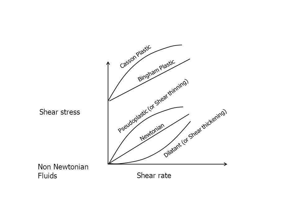 Shear stress Non Newtonian Fluids Shear rate Casson Plastic