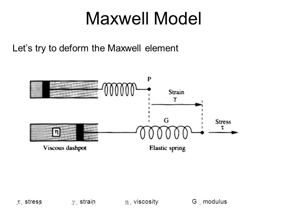 Maxwell Model Let's try to deform the Maxwell element stress