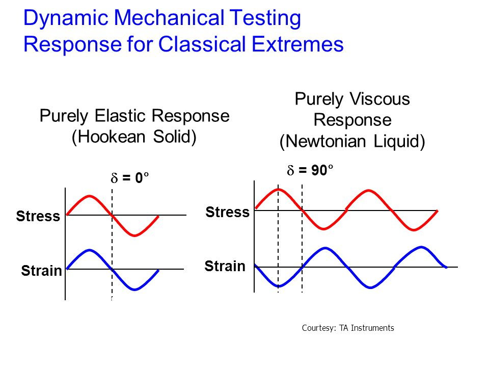 Dynamic Mechanical Testing Response for Classical Extremes
