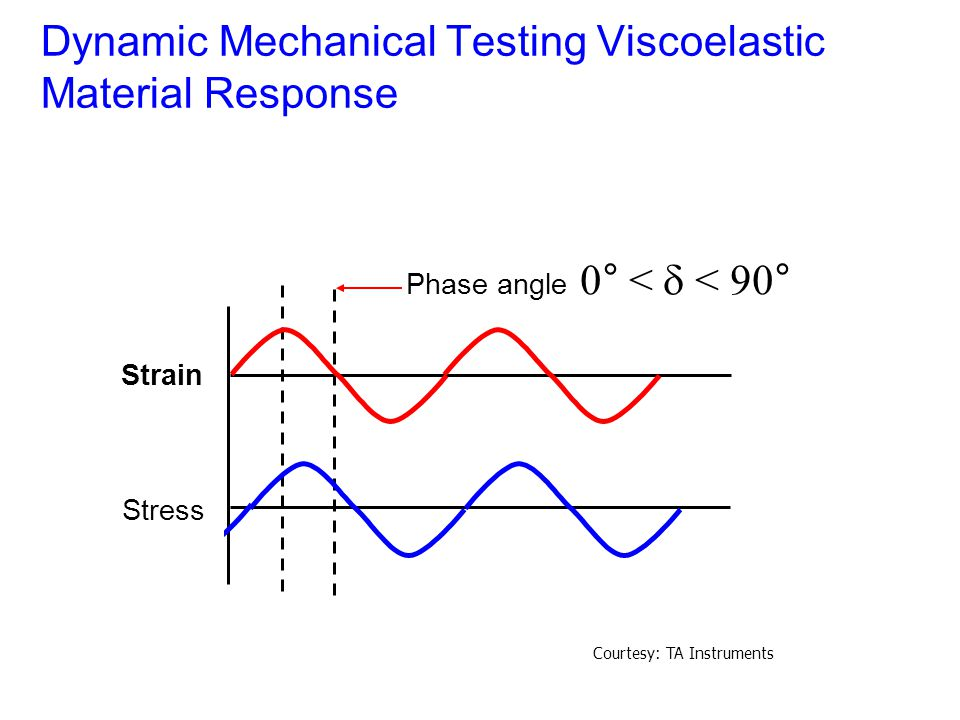Dynamic Mechanical Testing Viscoelastic Material Response