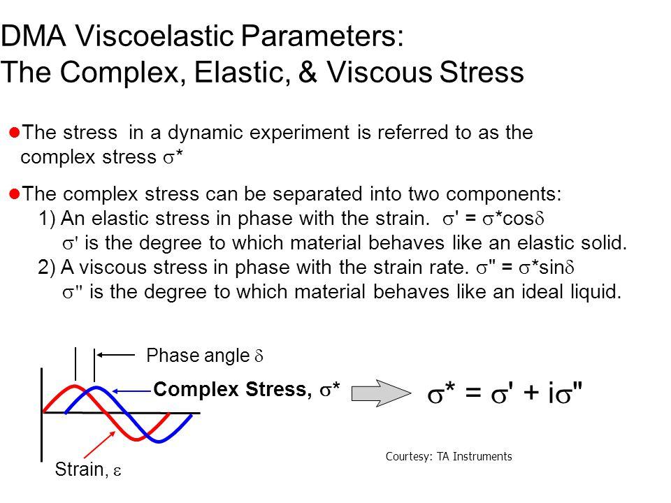DMA Viscoelastic Parameters: The Complex, Elastic, & Viscous Stress