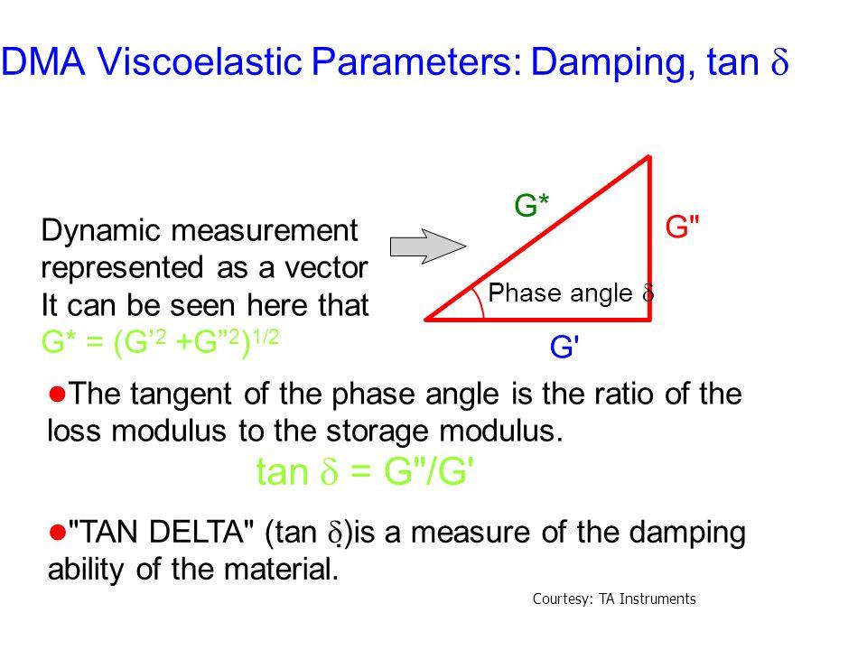 DMA Viscoelastic Parameters: Damping, tan 