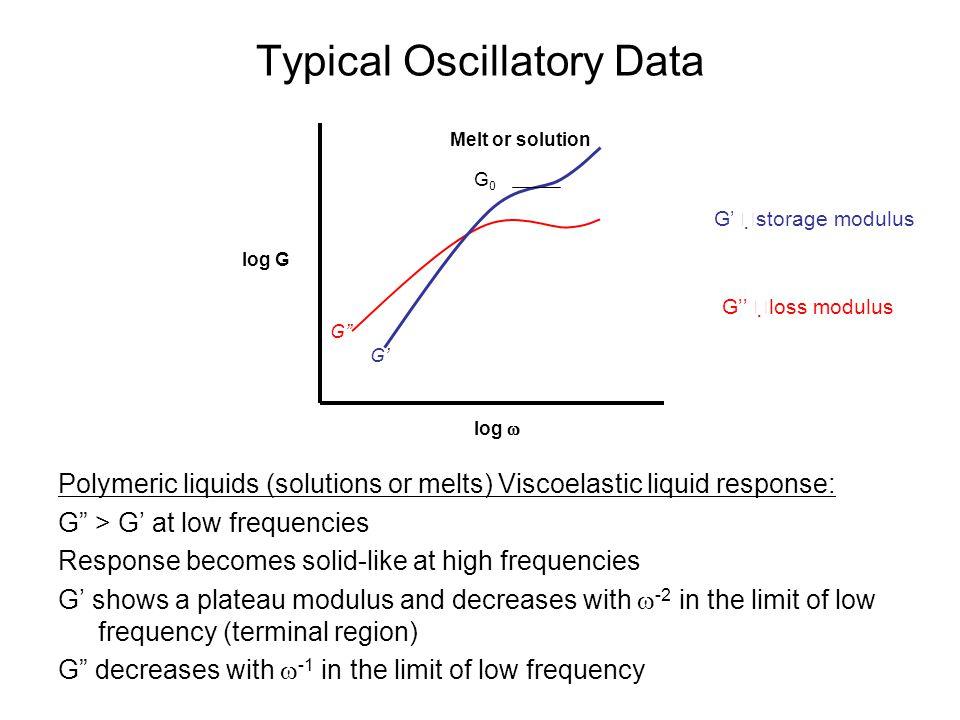 Typical Oscillatory Data