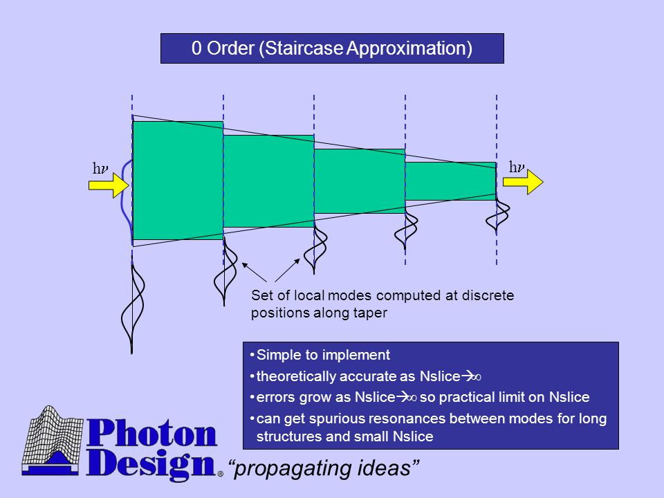 0 Order (Staircase Approximation)