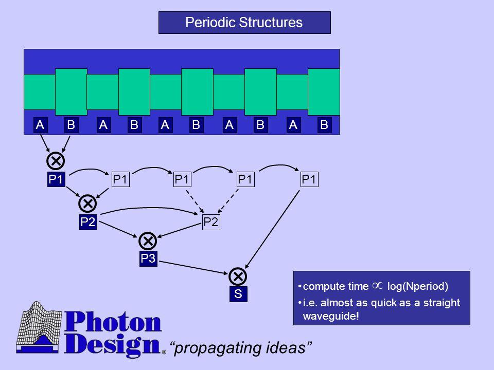 Periodic Structures A B A B A B A B A B P1 P1 P1 P1 P1 P2 P2 P3 S