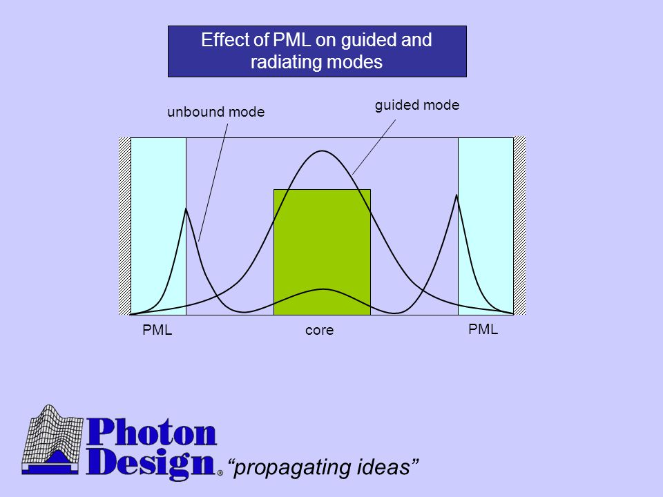 Effect of PML on guided and radiating modes