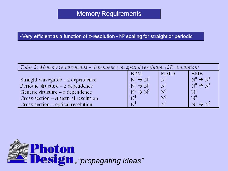 Memory Requirements Very efficient as a function of z-resolution - N0 scaling for straight or periodic.