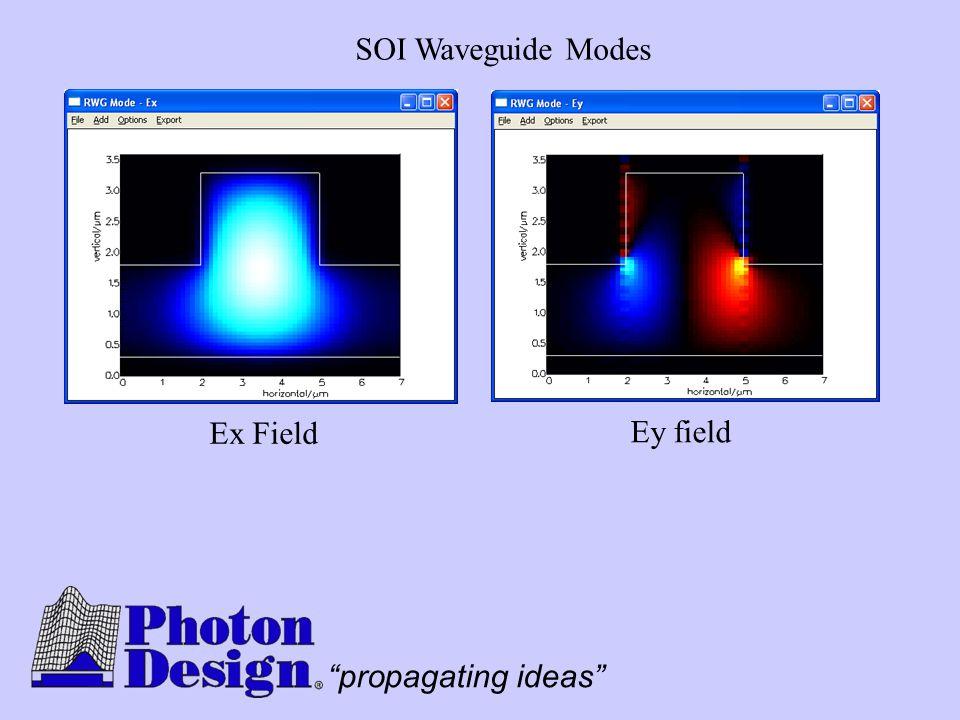 SOI Waveguide Modes Ex Field Ey field