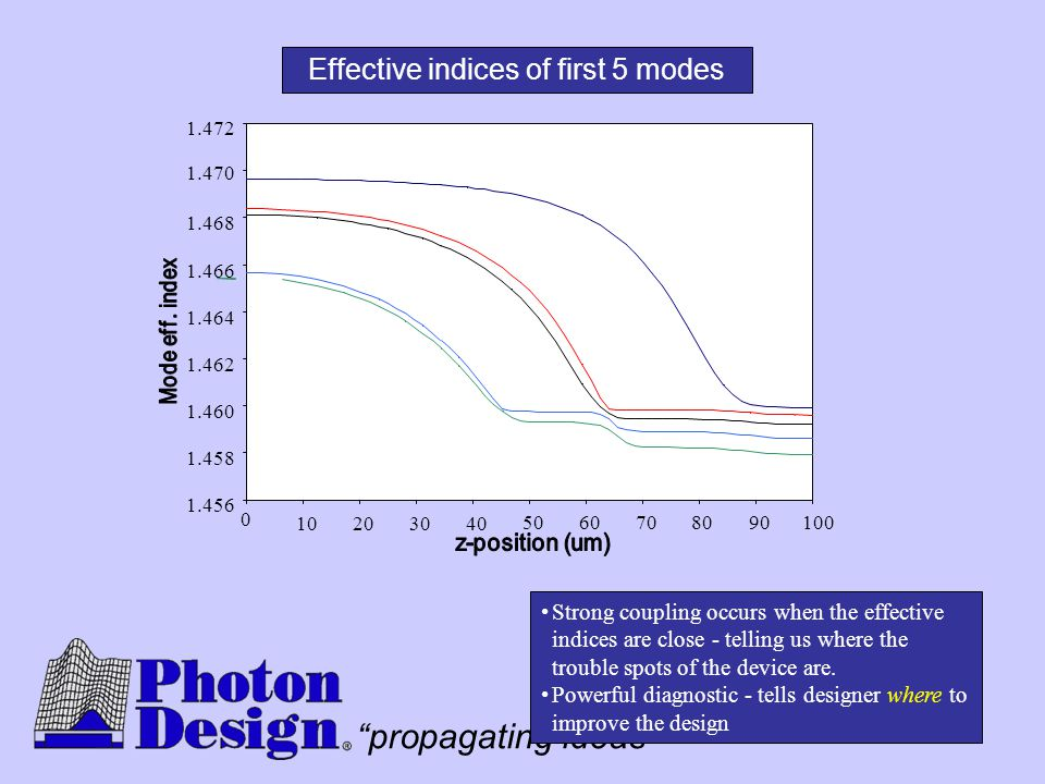 Effective indices of first 5 modes