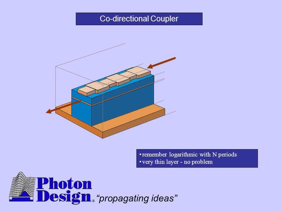Co-directional Coupler