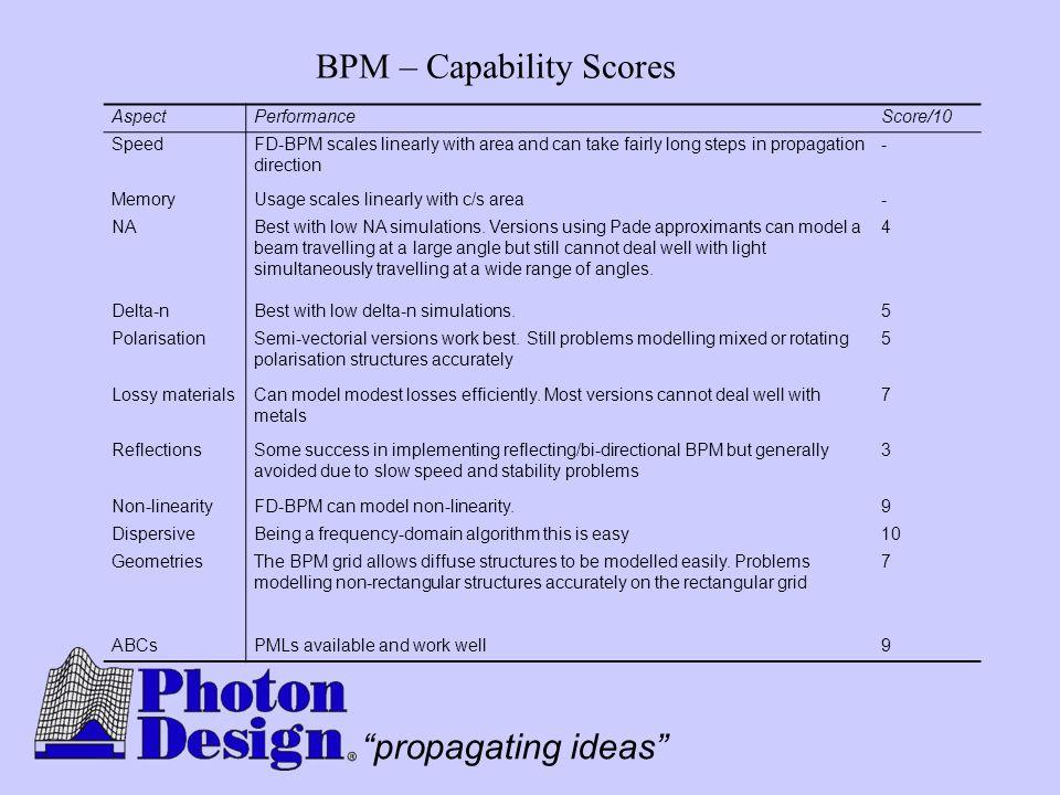 BPM – Capability Scores