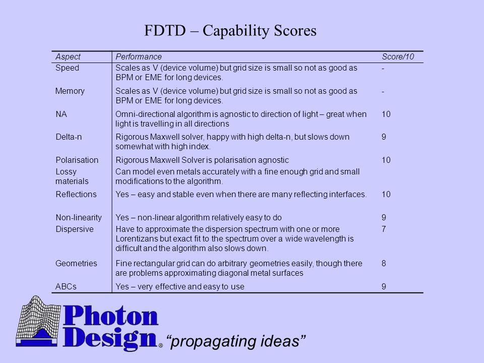 FDTD – Capability Scores