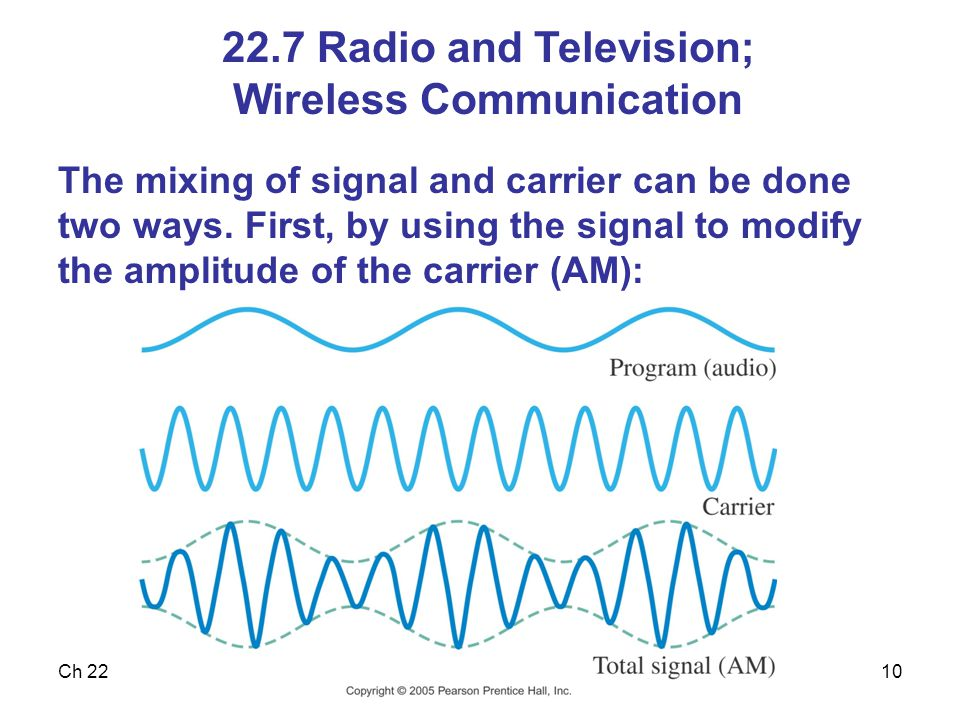 22.7 Radio and Television; Wireless Communication