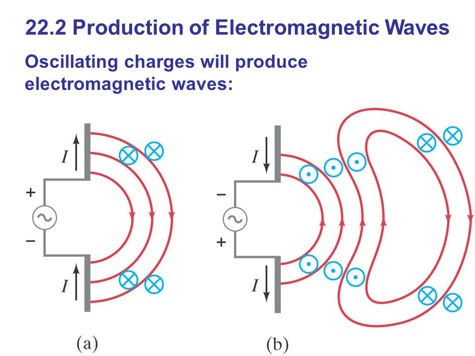 22.2 Production of Electromagnetic Waves