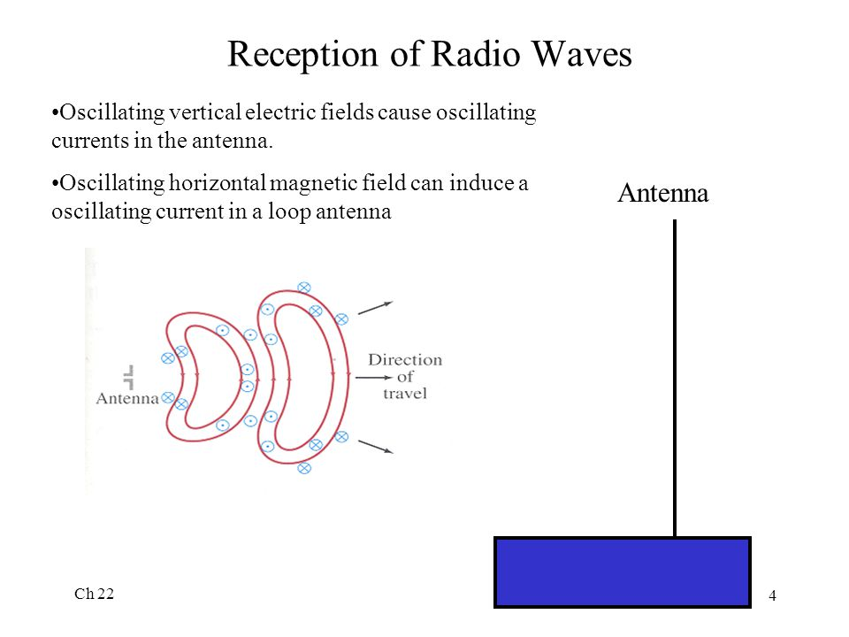 Reception of Radio Waves