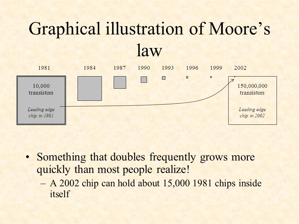 Graphical illustration of Moore's law