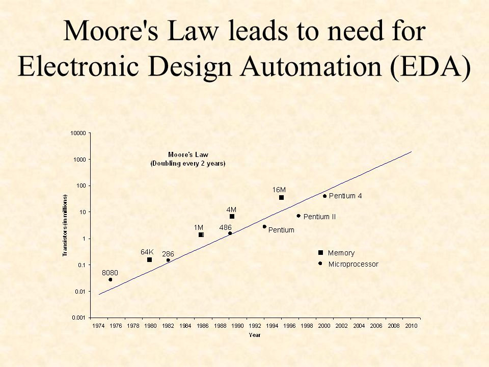 Moore s Law leads to need for Electronic Design Automation (EDA)