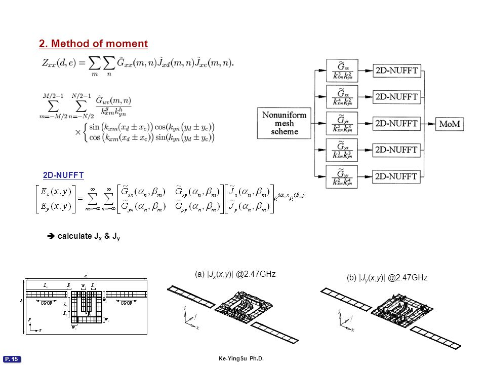 3. Calculate S parameters from currents
