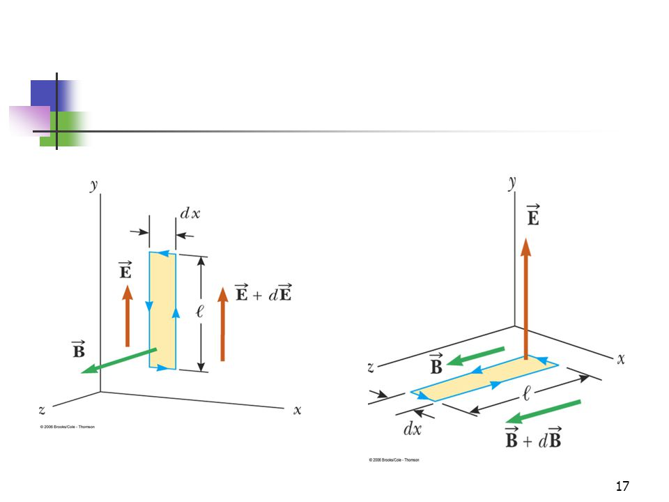 Figure 24.4: As a plane wave moving in the +x direction passes through a rectangular path of width dx lying in the xy plane, the electric field in the y direction varies from E→ to E→ + dE→.