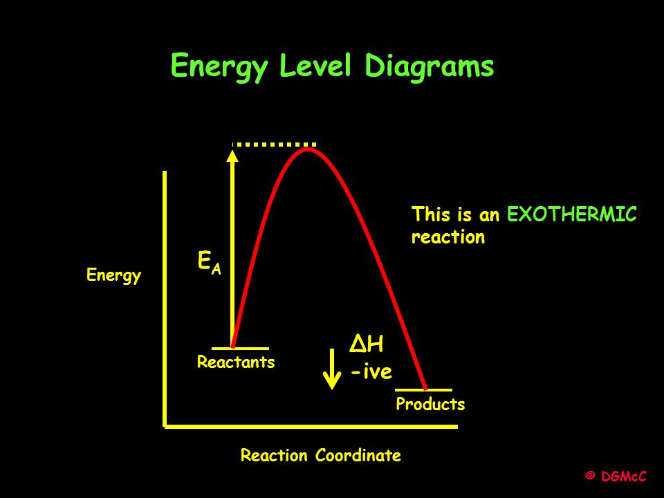 Energy Level Diagrams EA ΔH -ive This is an EXOTHERMIC reaction Energy