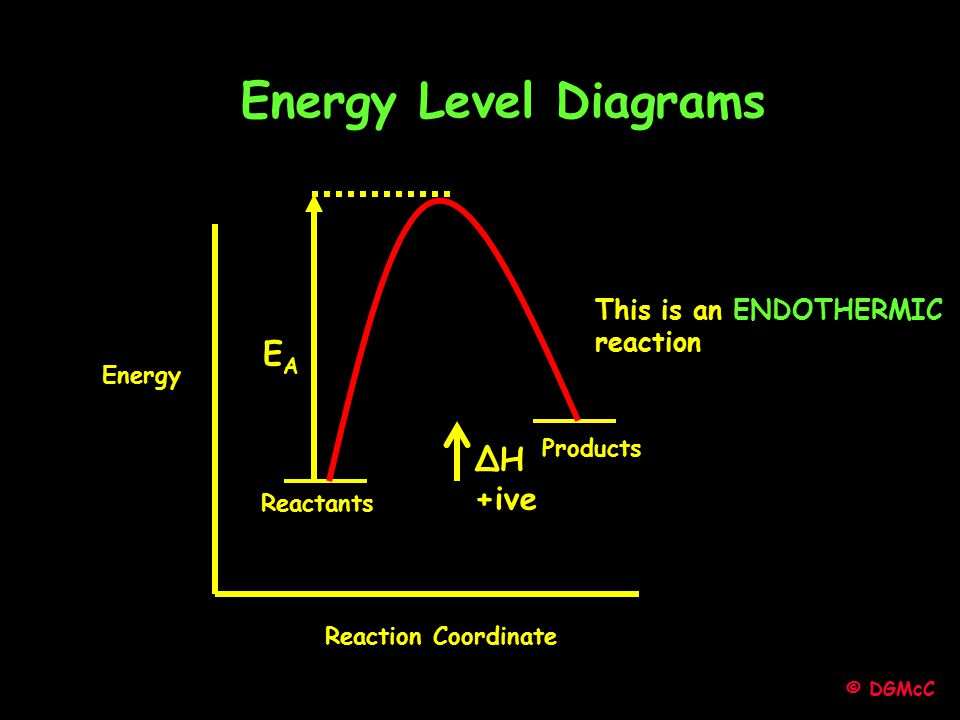 Energy Level Diagrams EA ΔH +ive This is an ENDOTHERMIC reaction