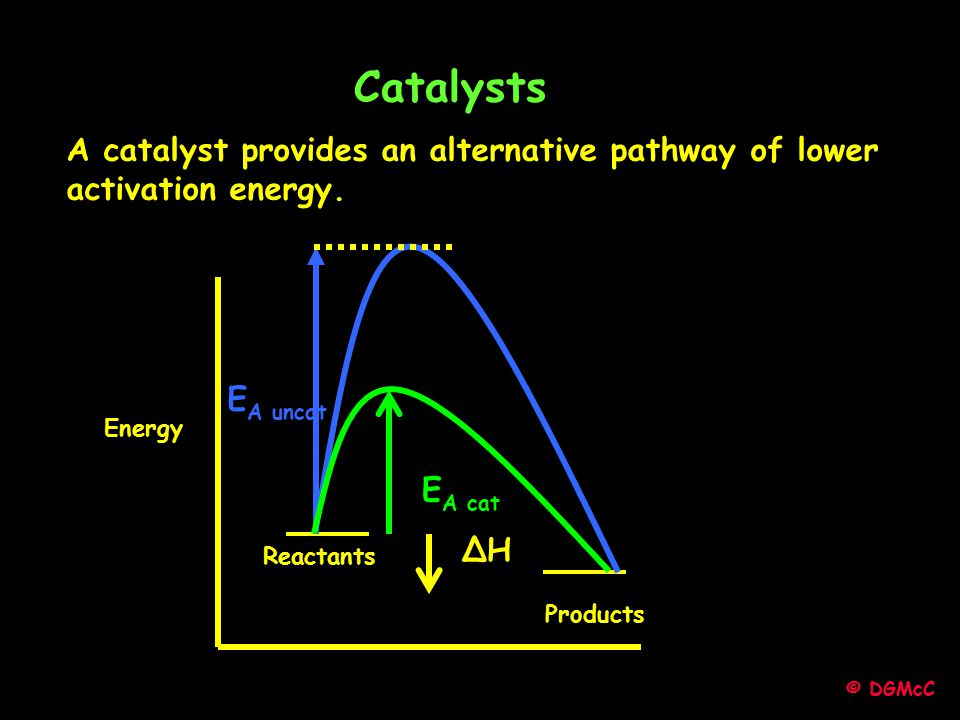 Catalysts A catalyst provides an alternative pathway of lower activation energy. EA cat. Energy. EA uncat.