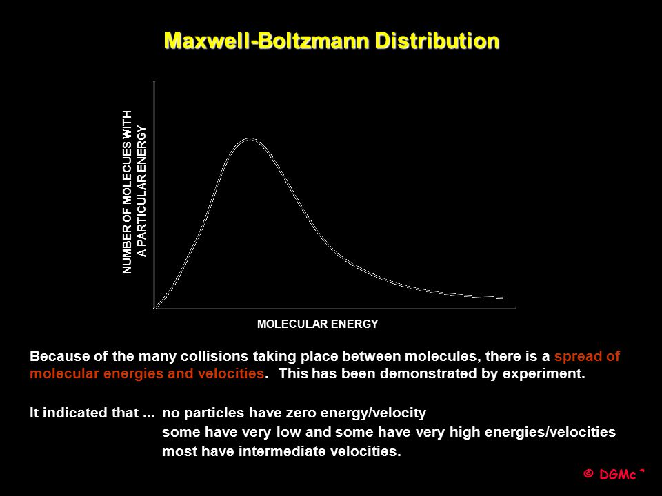 Maxwell-Boltzmann Distribution NUMBER OF MOLECUES WITH