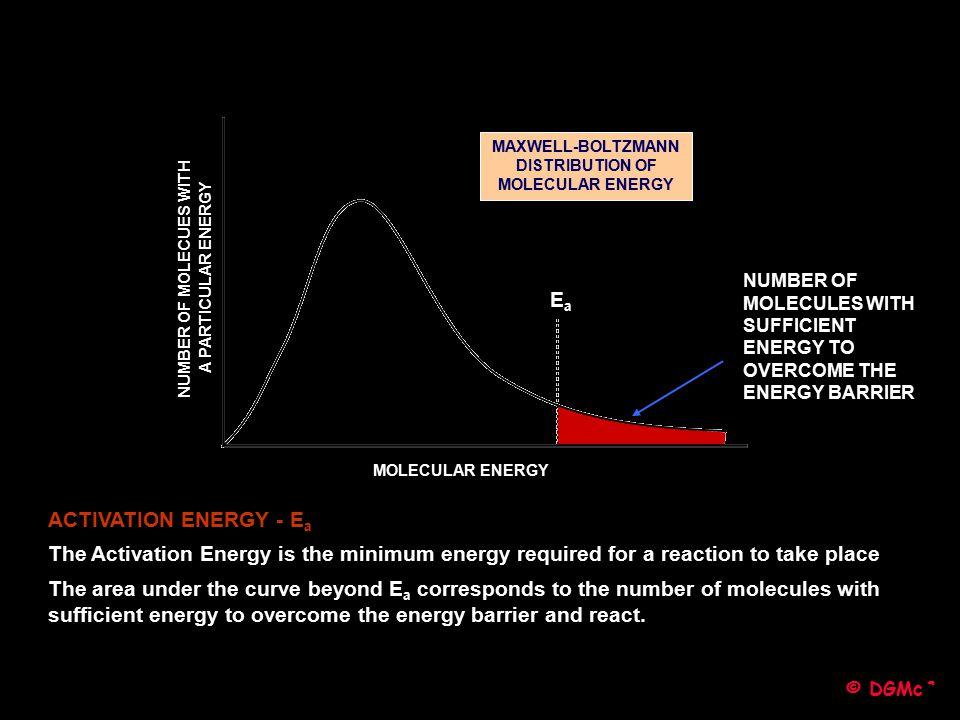 Ea ACTIVATION ENERGY - Ea