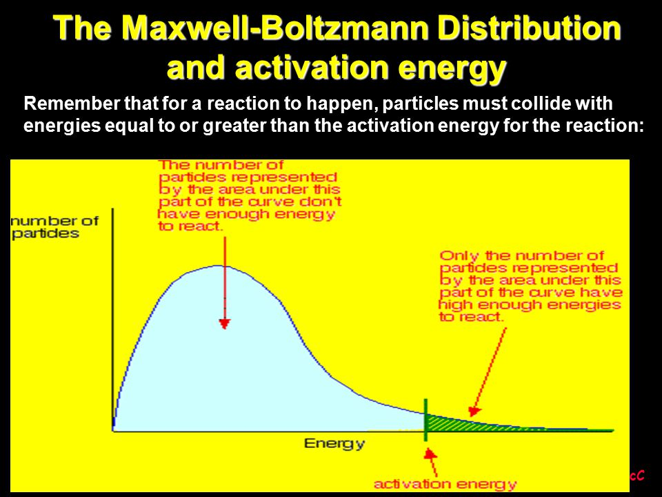 The Maxwell-Boltzmann Distribution and activation energy