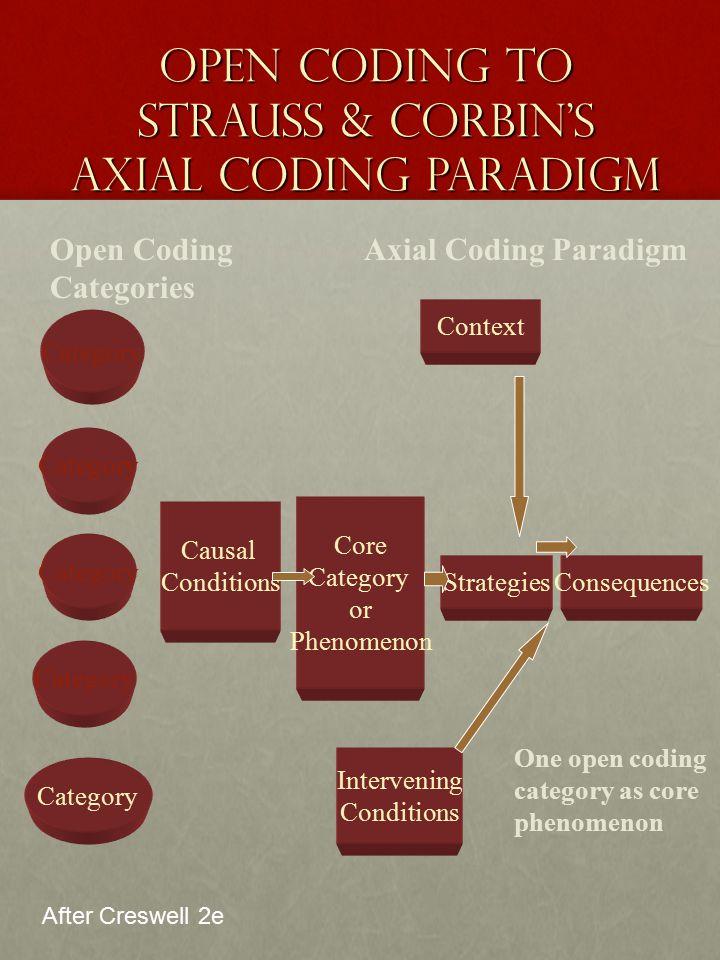 Open Coding to Strauss & Corbin's Axial Coding Paradigm