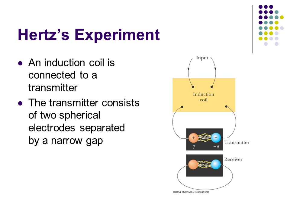 Hertz's Experiment An induction coil is connected to a transmitter